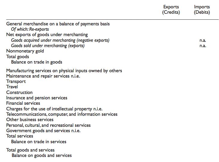 Current account-Goods and services account